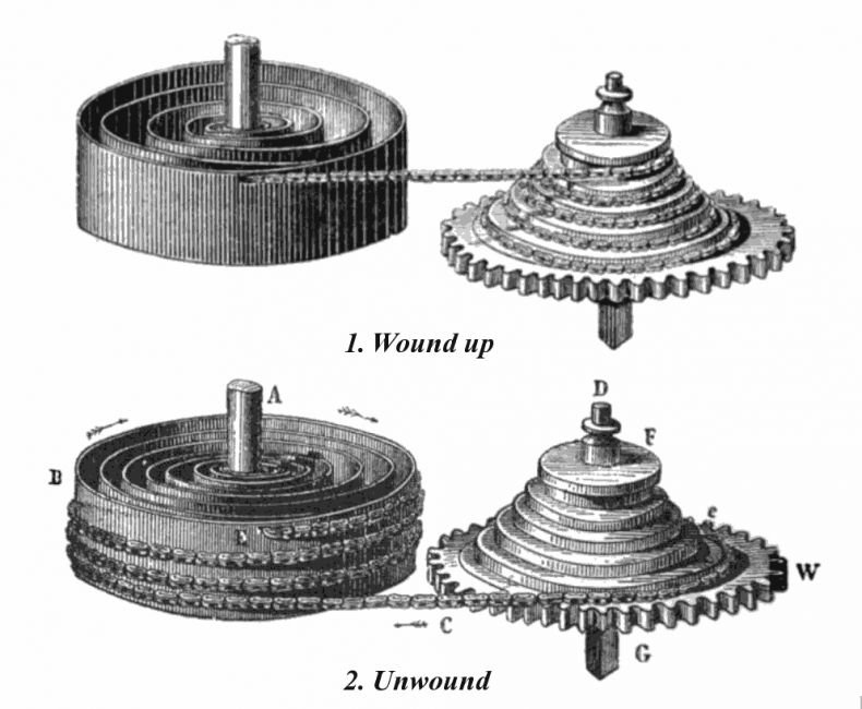 Fusee (the cone-shaped pulley on right) with chain.