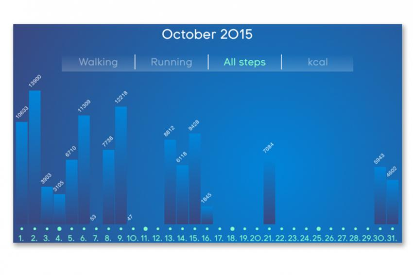 The step counter screen of the Touch Zero One app.